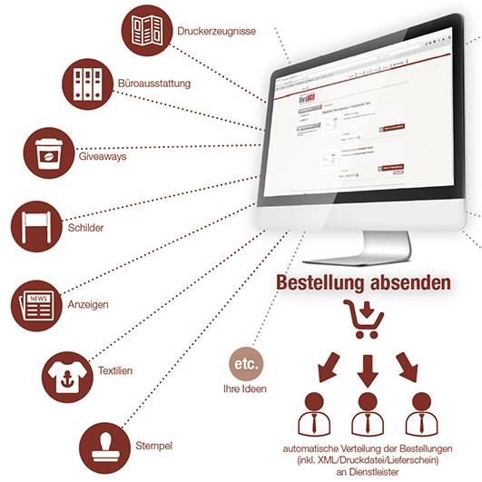 web2print Übersicht Lösung
